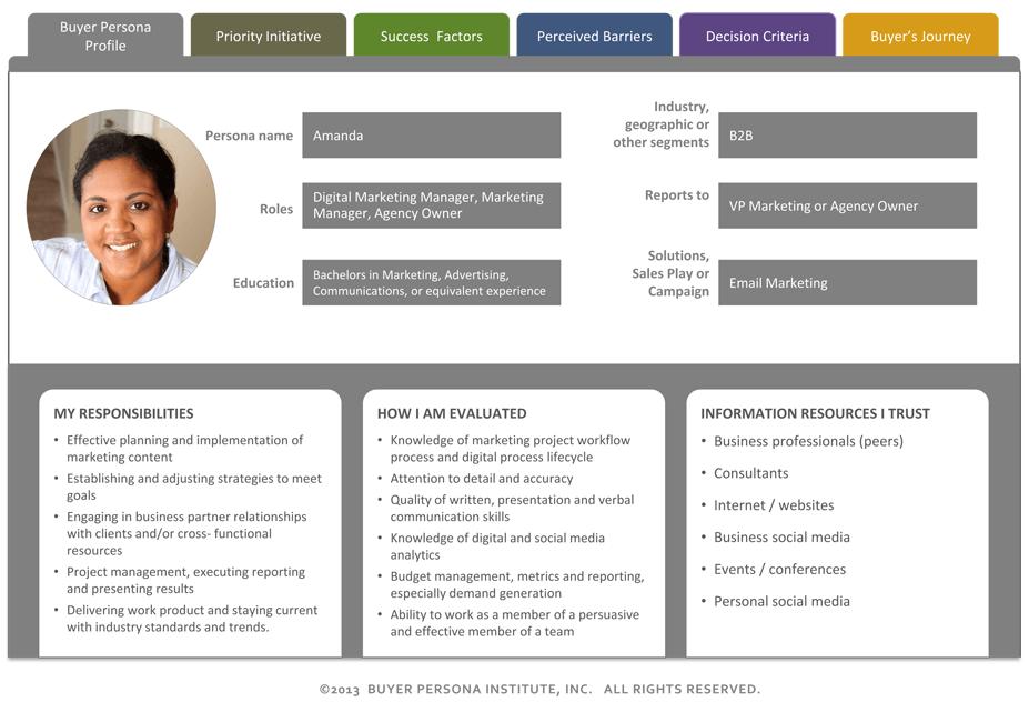 Buyer Persona example for website planning