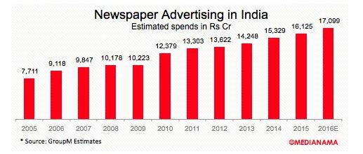 Indian news website redesign