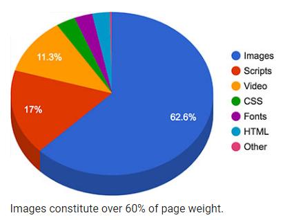 Image optimization for wordpress websites