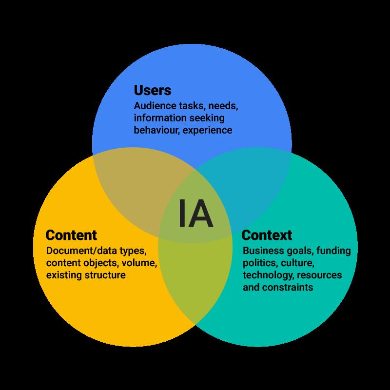 Website information architecture for digital marketing.