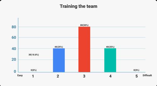Digital Marketer Survey - digital marketing team training