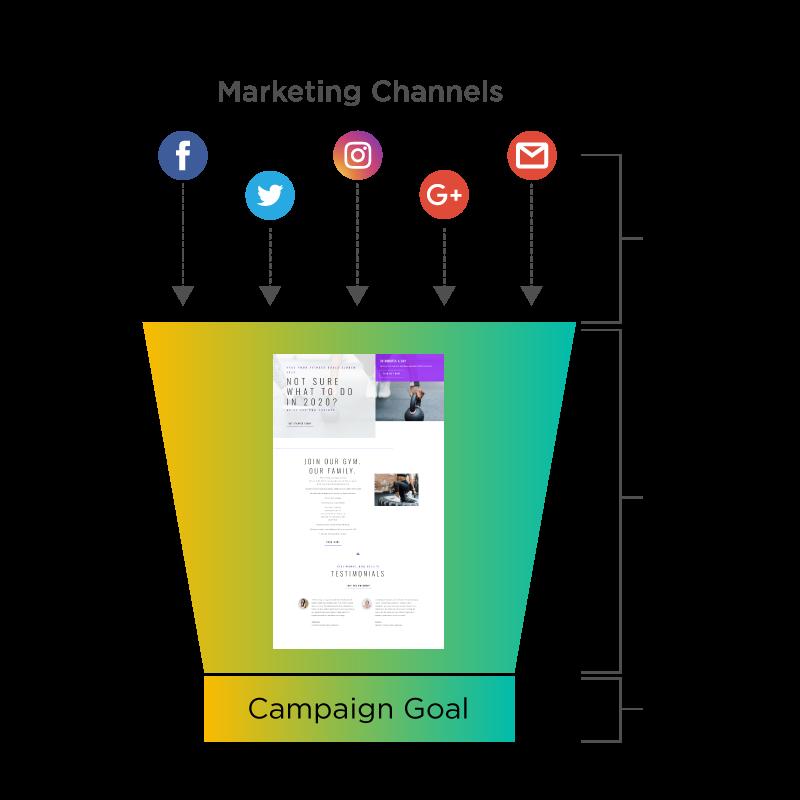 Landing Page Funnel - WordPress Marketing Guide
