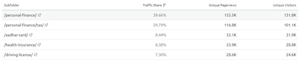 Coverfox's traffic share among subfolders