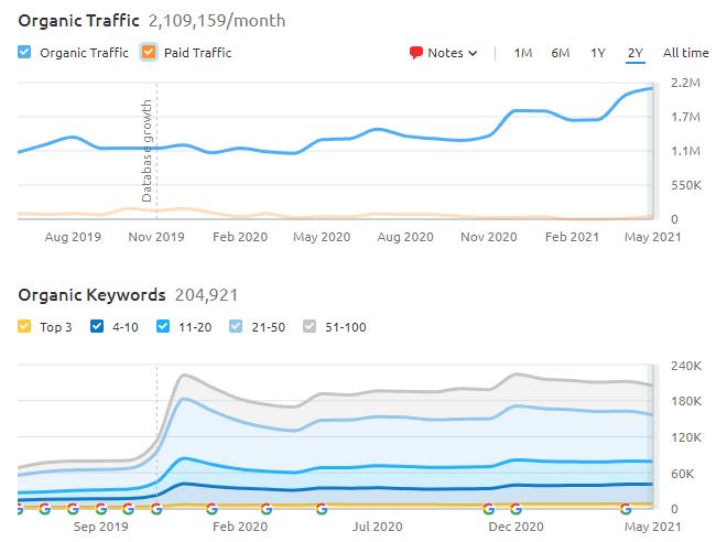 Organic traffic data of Coverfox