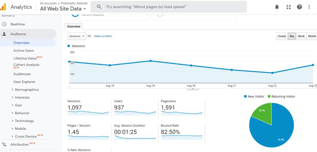 Pixelmattic Google Analytics dashboard